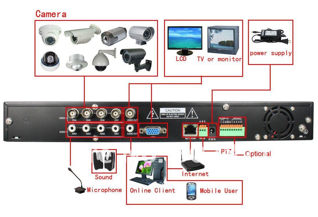 SECURITY: CCTV, ACCESSCONTROL, FA, INTRUSION